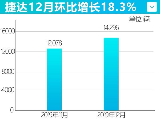 捷�_12月�N量增�L18.3% VS5�卧落N量破�f