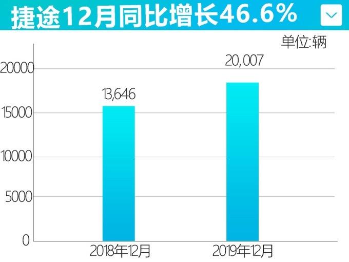 12月捷途�N量�_20,007�v �h超去年同期