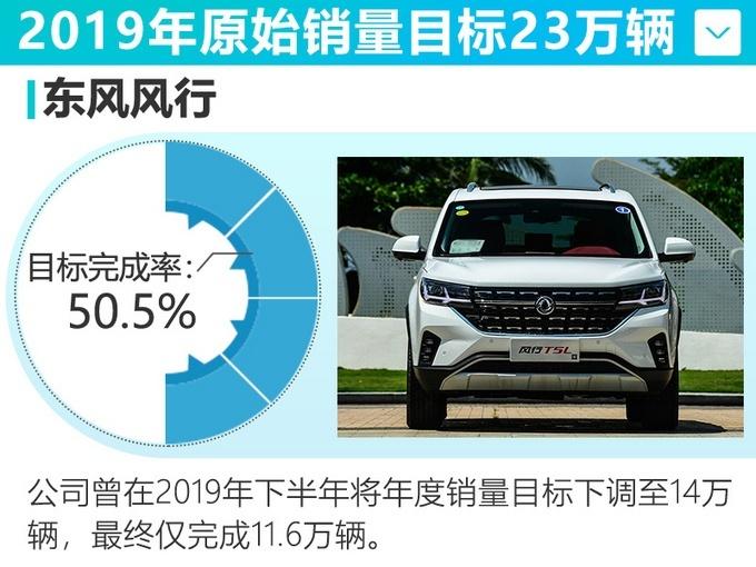 东风风行12月销售10,028辆 环比下滑10.6%