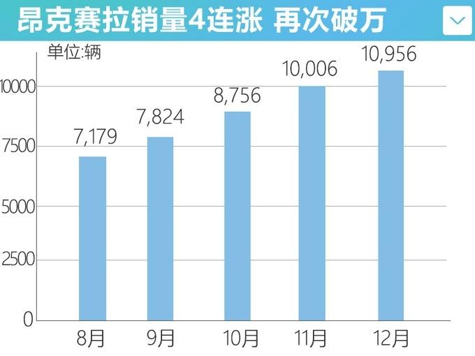 12月马自达销量14,074辆 同比增长16.9%
