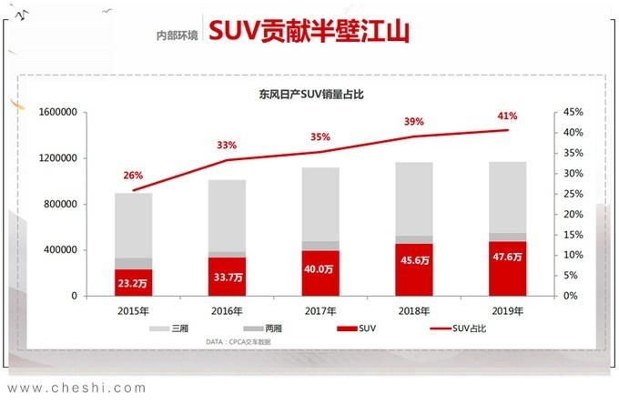 东风日产累计销量破100万辆 SUV表现突出
