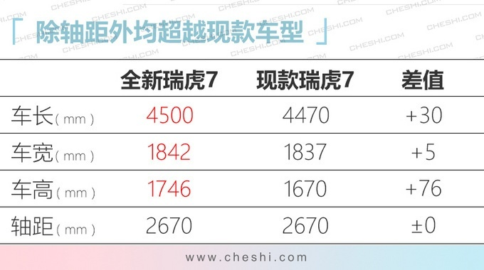奇瑞全新一代瑞虎7 于2月18日正式上市