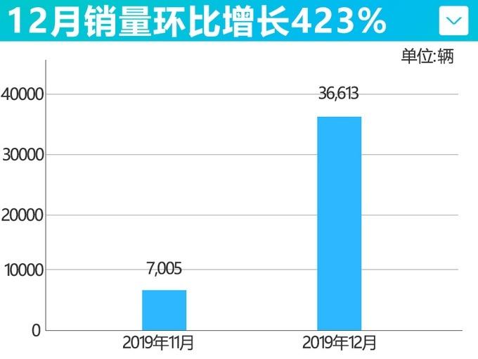 北汽新能源12月销量36,613辆,增长23.5%