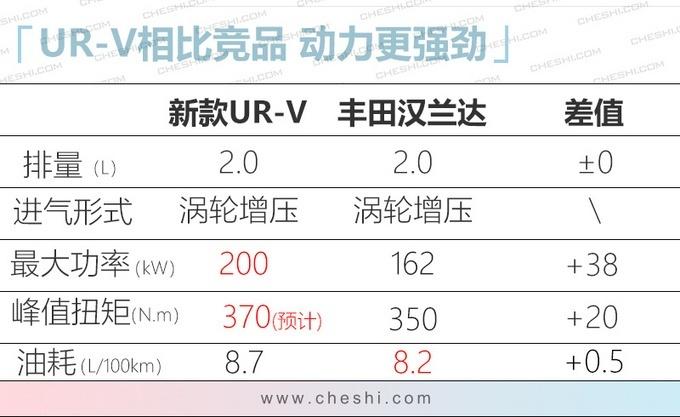 贴近CR-V家族式设计 东风本田UR-V实拍