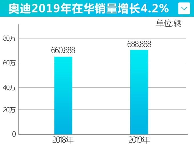2019年 奥迪在华全年销量达688,888辆