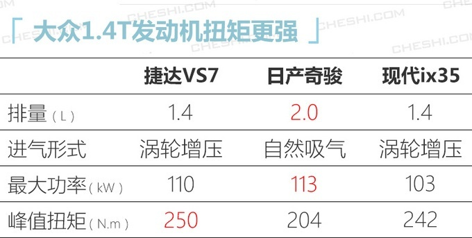 捷达品牌VS7已开启预售 共推出4款车型