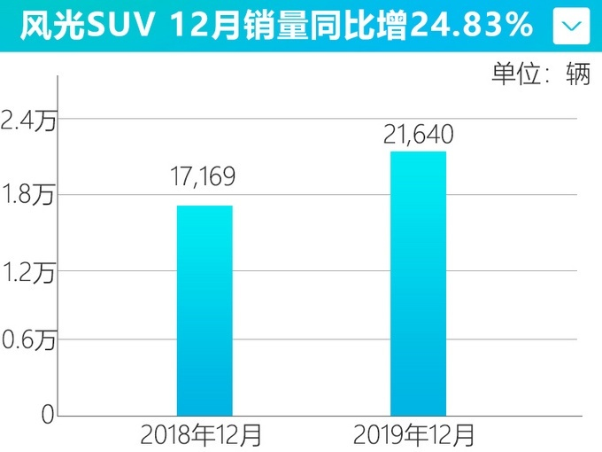 12月份 东风风光实现SUV销售21,640辆