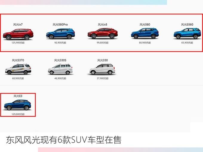 12月份 东风风光实现SUV彩票游戏app21,640辆