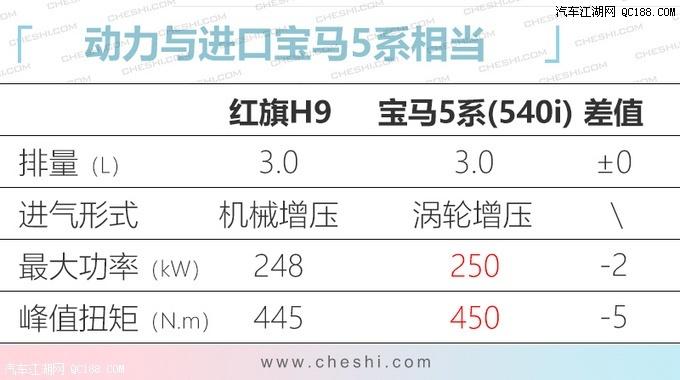 运动式溜背设计 红旗H9预售价或35万起