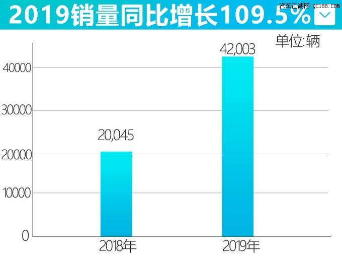 2019累计销量翻倍 广汽新能源再创新高