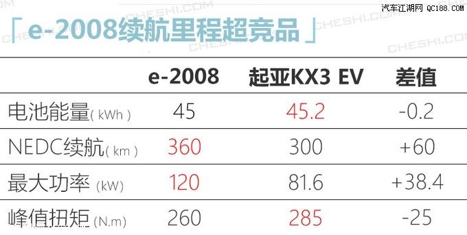 加速新能源布局 东风标致e-2008最先上市
