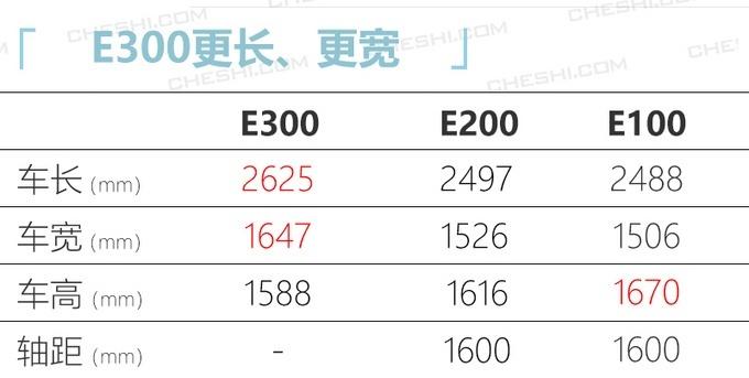 全新宝骏首款纯电动车型-E300 发布亮相