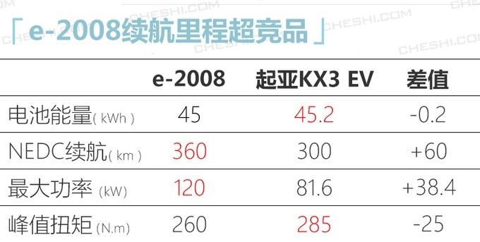 2020年 东风标致加速推进新能源产品布局