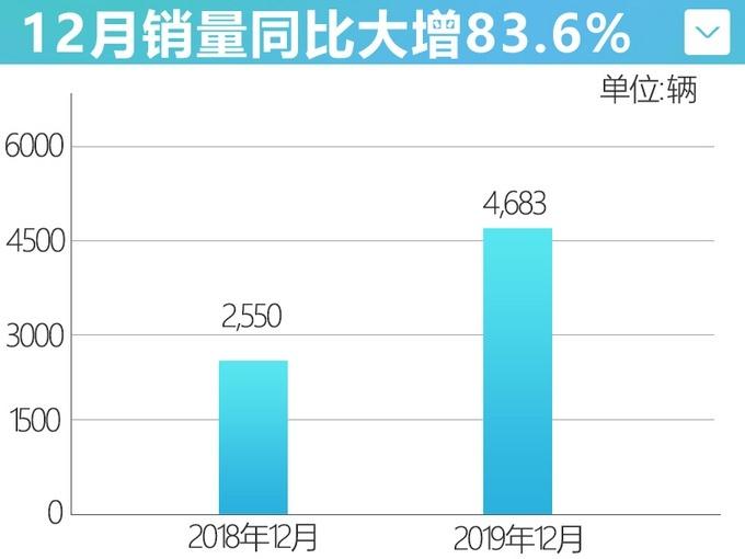 2019年 东风英菲尼迪累计销售35,035辆