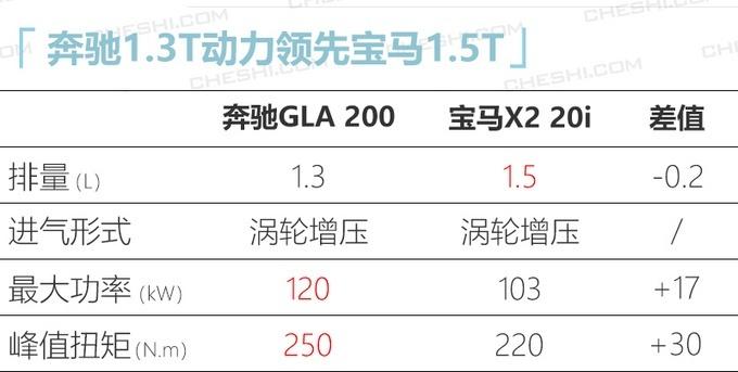 梅赛德斯-奔驰全新GLA 起售价27万左右