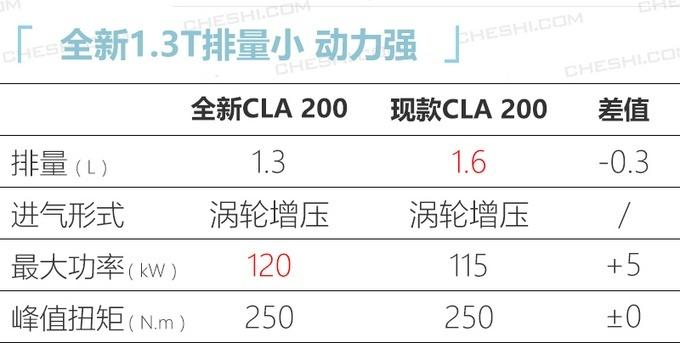 最新设计语言 奔驰全新CLA于一季度上市