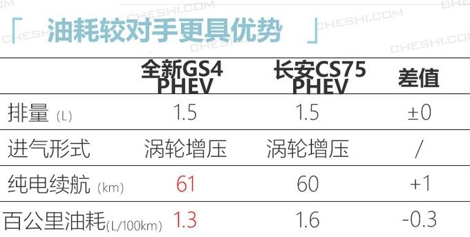 广汽传祺GS4 PHEV消息 纯电动续航61km