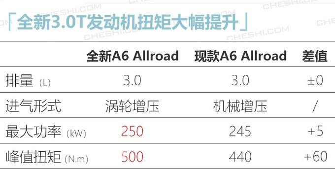 全新�W迪A6 Allroad探索家��配置信息
