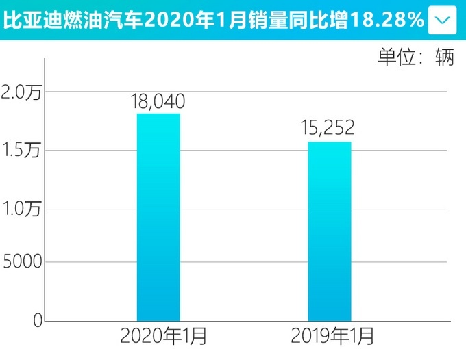 1月比亚迪销量25173辆 同比降低42.68%
