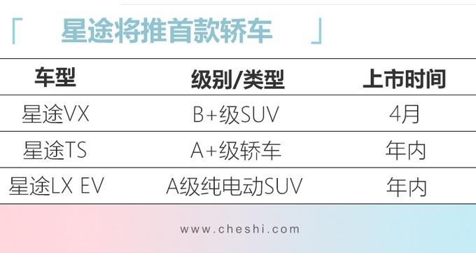 星途今年将推3款新车 VX最早于4月上市