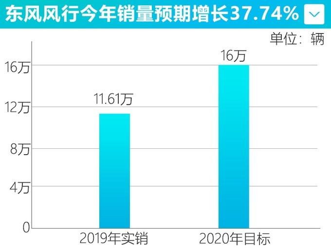 �|�L�L行1月�N售11109�v 同比增�L0.21%