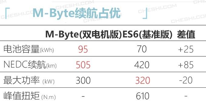拜腾产品规划 M-Byte将在明年年中量产