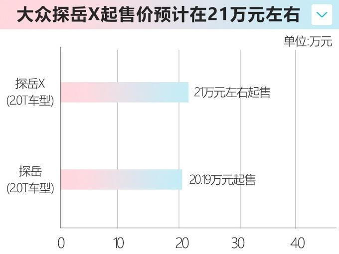 """一汽-大众推出探岳轿跑 或命名""""探岳X"""""""