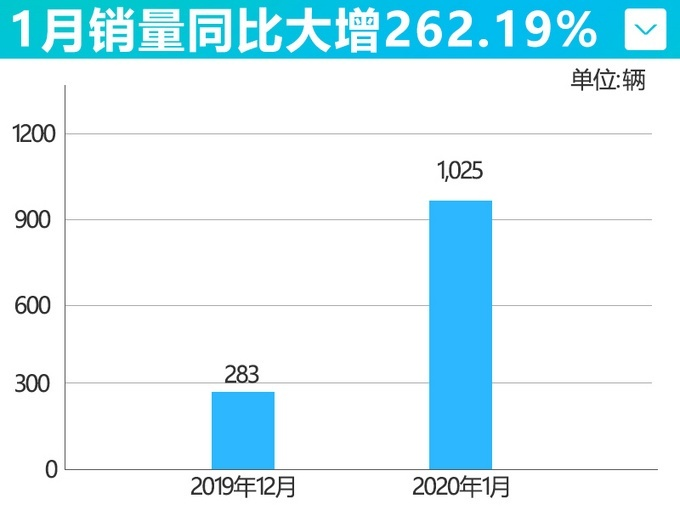 1月哪吒销量同比增262% 环比增长53.67%