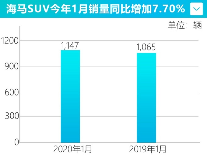 海�R汽��N售1,147�v 同比�p少13.56%