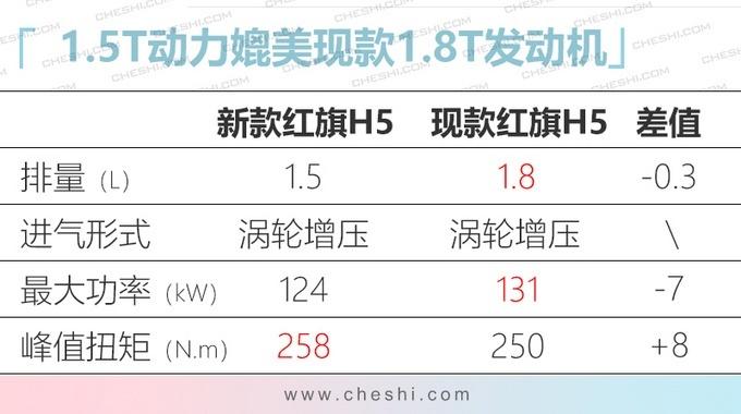 全新款红旗H5增加1.5T发动机 售价降低