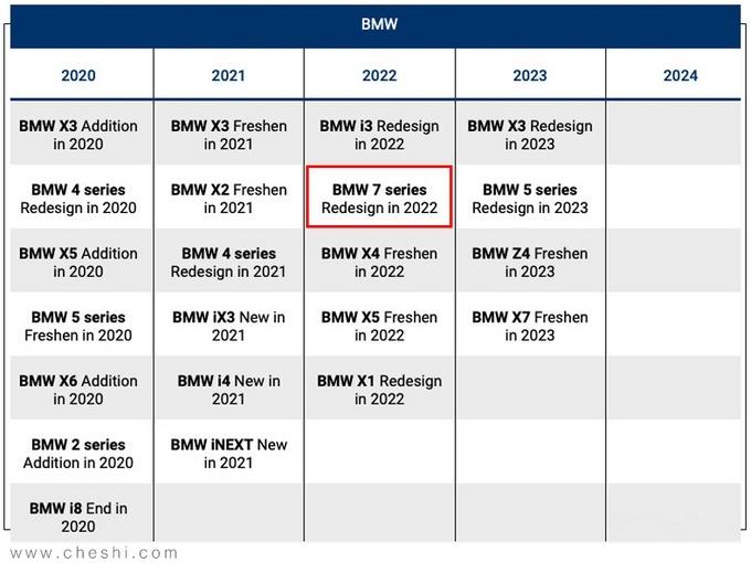 宝马计划于2023年前推出25款新能源车