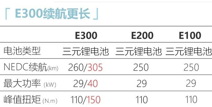 极具未来科技感 新宝骏E300实车图曝光