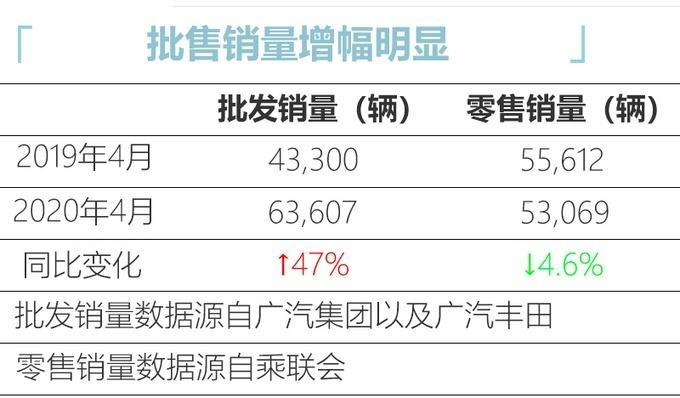�V汽�S田4月�N量63607�v 同期上�q46.9%
