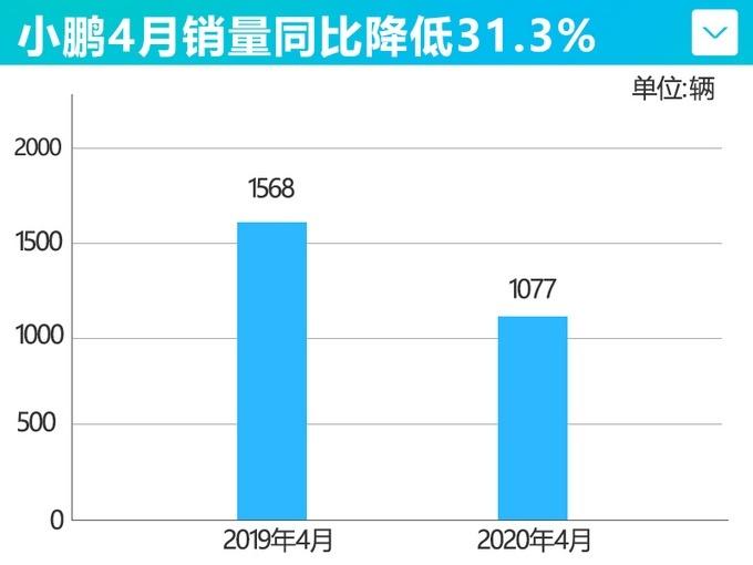 小�i汽�4月�N量1233�v 同比下滑31.3%