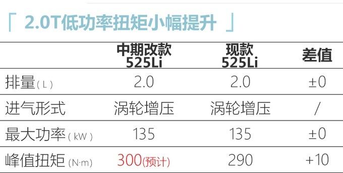 改款5系领衔 宝马年内推出多款重磅车型