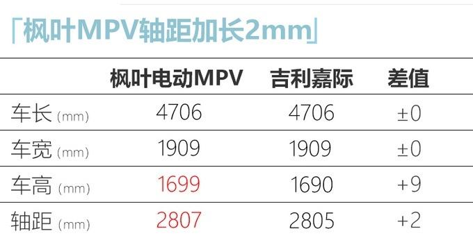 枫叶全新纯电动MPV实拍曝光 三季度推出