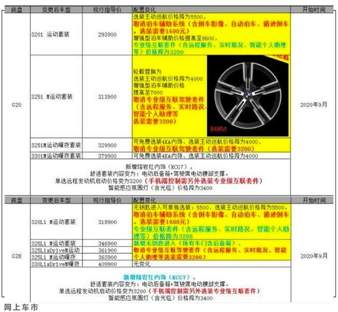 全新宝马3系配置信息曝光 最快9月上市