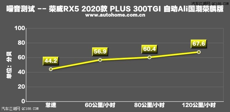 表现可谓优秀 实测荣威RX5 PLUS 300TGI