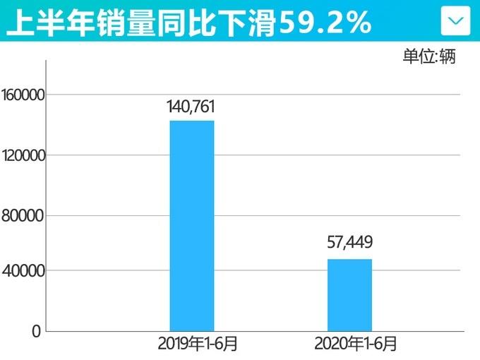 6月 比亚迪新能源乘用车销量仅13064辆