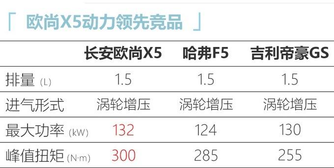 长安欧尚全新SUV欧尚X5 11月正式上市