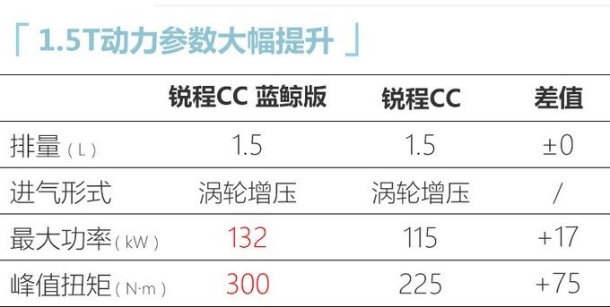 长安将推出锐程CC和CS55 PLUS的蓝鲸版