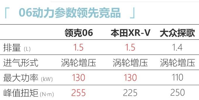领克06配置信息曝光 共推出4款配置车型