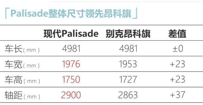 7月31日 现代Palisade将迎来国内首秀