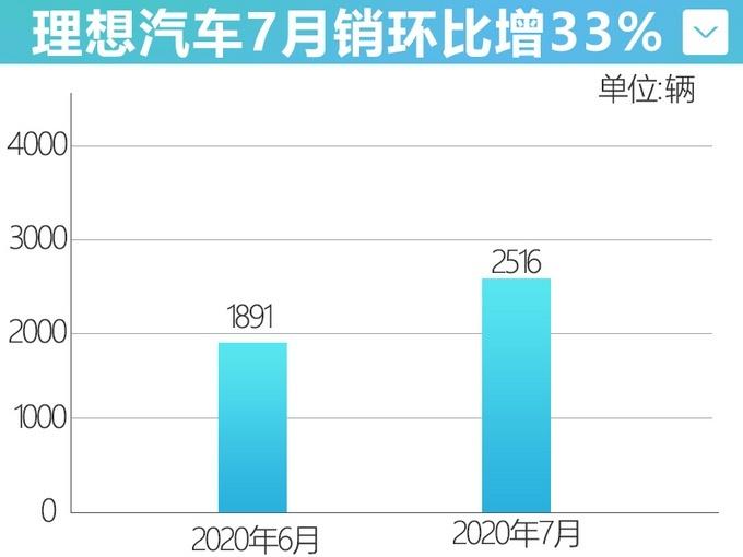 理想7月份�N量��2,516�v �h比增�L33%