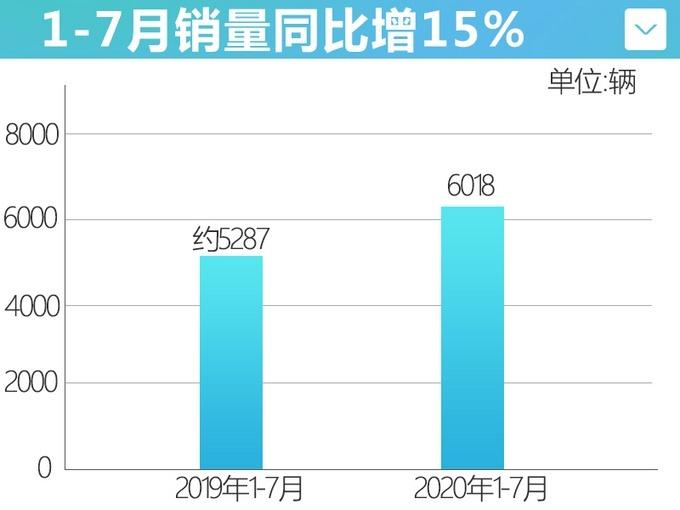 哪吒汽�1-7月�N量6,018�_ 同比增�L15%