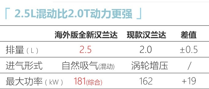 �S田���TNGA架��推出2.5L混合�恿ο到y