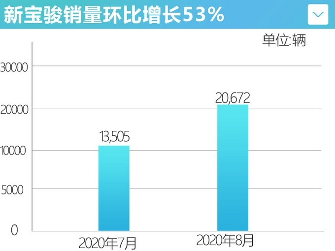 通用五菱8月�N量148,000�v 同比增�L17%