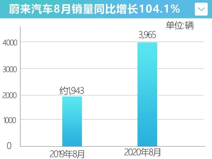 蔚�砥��8月�N量3,965�v 同比增�L104.1%