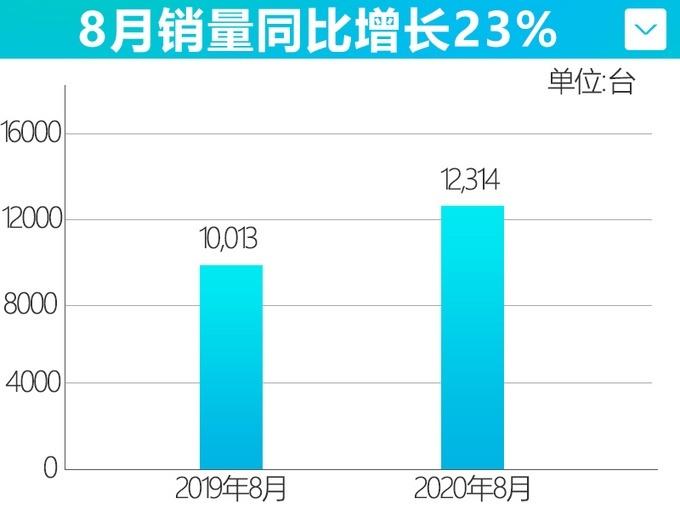 马自达8月销量12,314辆 同比增长达23%
