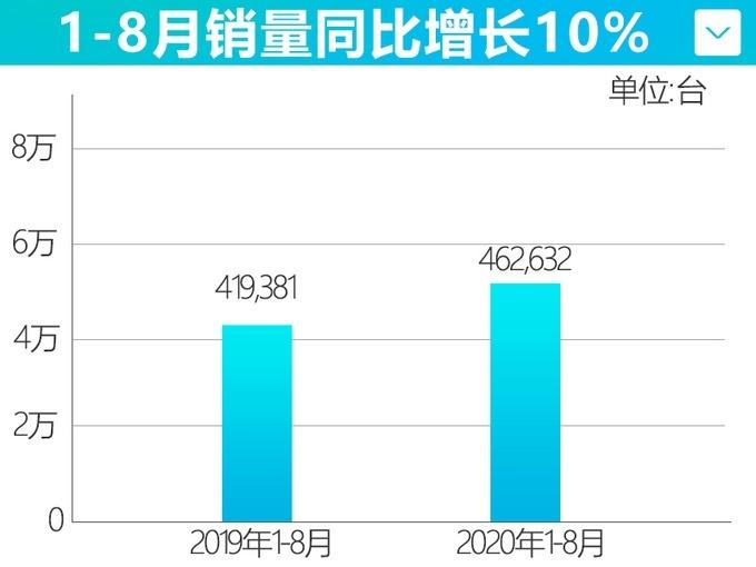 广汽丰田8月销量70,247辆 同比增长19%